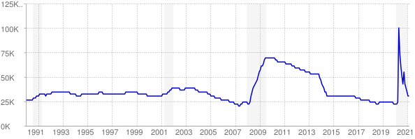 Monthly chart of total unemployed in Idaho from 1990 to February 2021