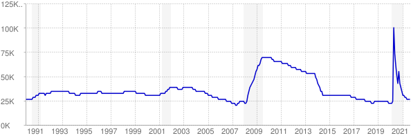 Monthly chart of total unemployed in Idaho from 1990 to August 2021