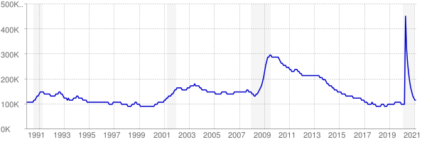 Monthly chart of total unemployed in Wisconsin from 1990 to February 2021