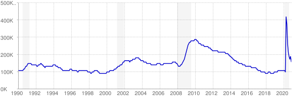 Monthly chart of total unemployed in Wisconsin from 1990 to November 2020