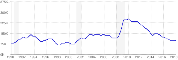 Monthly chart of total unemployed in South Carolina from 1990 to March 2018