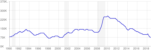 Monthly chart of total unemployed in South Carolina from 1990 to October 2018
