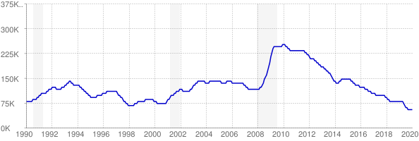 Monthly chart of total unemployed in South Carolina from 1990 to January 2020
