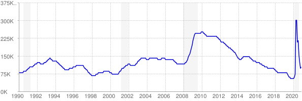 Monthly chart of total unemployed in South Carolina from 1990 to November 2020