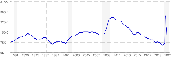 Monthly chart of total unemployed in South Carolina from 1990 to February 2021