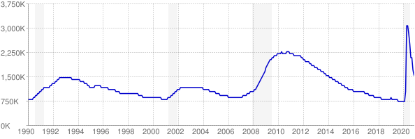 Monthly chart of total unemployed in California from 1990 to November 2020