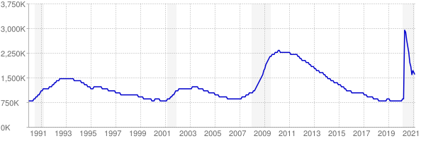 Monthly chart of total unemployed in California from 1990 to February 2021