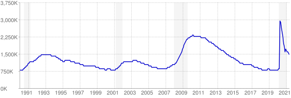 Monthly chart of total unemployed in California from 1990 to May 2021