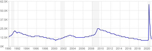 Monthly chart of total unemployed in Vermont from 1990 to November 2020