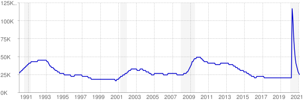 Monthly chart of total unemployed in New Hampshire from 1990 to February 2021