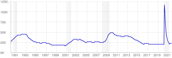 Monthly chart of total unemployed in New Hampshire from 1990 to September 2021