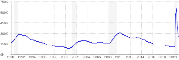 Monthly chart of total unemployed in Massachusetts from 1990 to November 2020