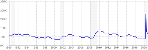 Monthly chart of total unemployed in Oklahoma from 1990 to September 2020