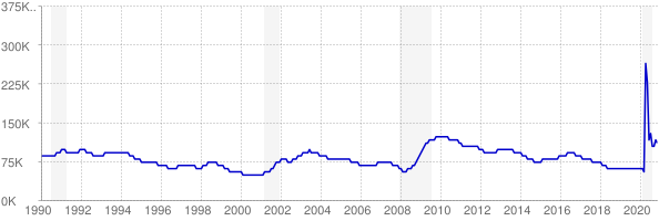 Monthly chart of total unemployed in Oklahoma from 1990 to November 2020