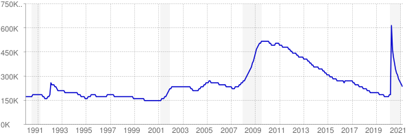 Monthly chart of total unemployed in Georgia from 1990 to March 2021