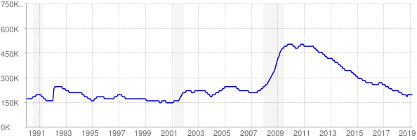 Monthly chart of total unemployed in Georgia from 1990 to March 2019