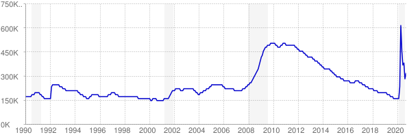 Monthly chart of total unemployed in Georgia from 1990 to September 2020