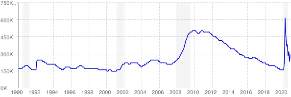 Monthly chart of total unemployed in Georgia from 1990 to November 2020