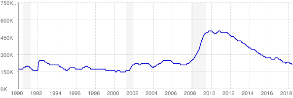 Monthly chart of total unemployed in Georgia from 1990 to June 2018