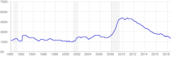 Monthly chart of total unemployed in Georgia from 1990 to August 2018