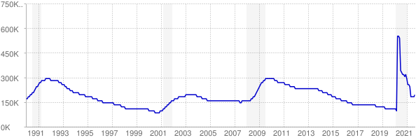 Monthly chart of total unemployed in Massachusetts from 1990 to September 2021