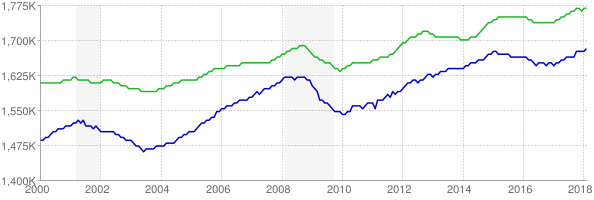 CES and CPS employment chart through February 2018