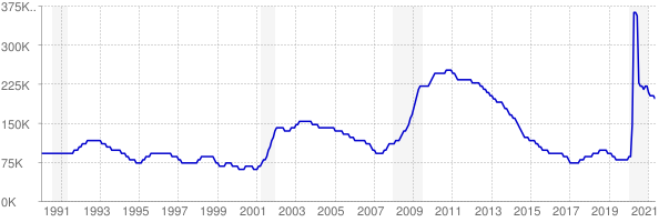 Monthly chart of total unemployed in Colorado from 1990 to May 2021