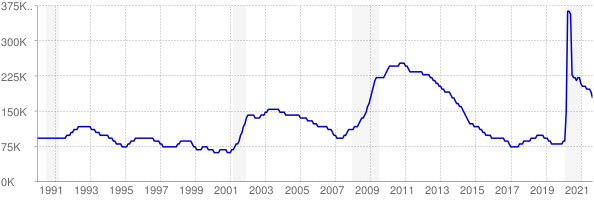 Monthly chart of total unemployed in Colorado from 1990 to September 2021