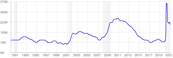 Monthly chart of total unemployed in Colorado from 1990 to February 2021