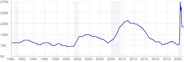 Monthly chart of total unemployed in Colorado from 1990 to November 2020
