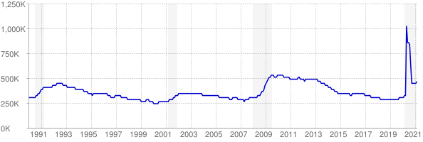 Monthly chart of total unemployed in Pennsylvania from 1990 to February 2021