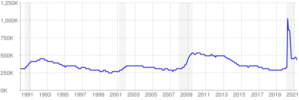 Monthly chart of total unemployed in Pennsylvania from 1990 to May 2021