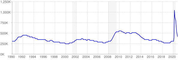 Monthly chart of total unemployed in Pennsylvania from 1990 to November 2020