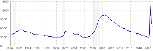 Monthly chart of total unemployed in Florida from 1990 to November 2020