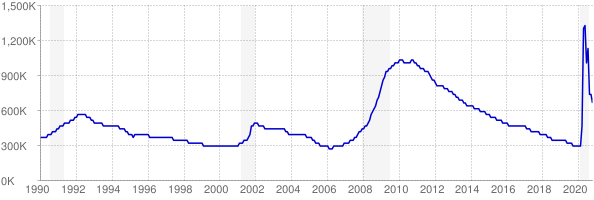 Monthly chart of total unemployed in Florida from 1990 to October 2020