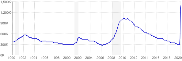 Monthly chart of total unemployed in Florida from 1990 to May 2020