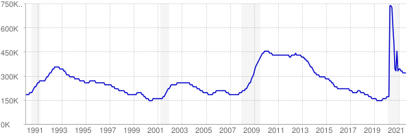 Monthly chart of total unemployed in New Jersey from 1990 to August 2021