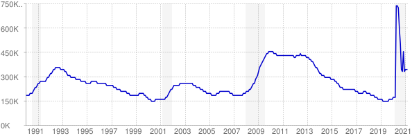 Monthly chart of total unemployed in New Jersey from 1990 to March 2021