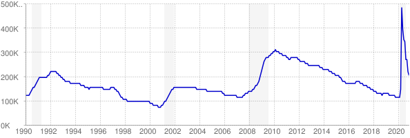 Monthly chart of total unemployed in Virginia from 1990 to November 2020