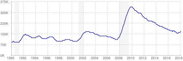 Monthly chart of total unemployed in Arizona from 1990 to March 2018
