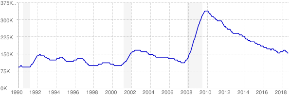 Monthly chart of total unemployed in Arizona from 1990 to August 2018