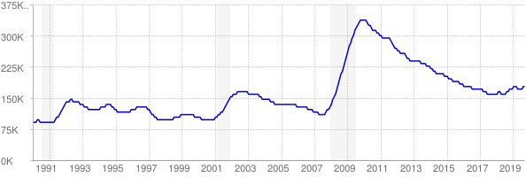 Monthly chart of total unemployed in Arizona from 1990 to September 2019