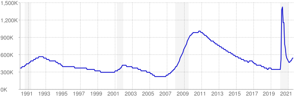 Monthly chart of total unemployed in Florida from 1990 to August 2021