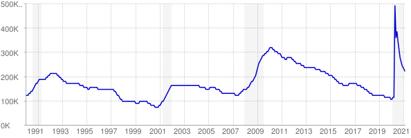 Monthly chart of total unemployed in Virginia from 1990 to February 2021