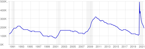 Monthly chart of total unemployed in Virginia from 1990 to May 2021