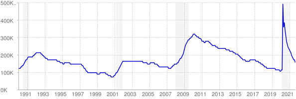 Monthly chart of total unemployed in Virginia from 1990 to September 2021