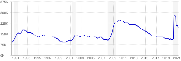 Monthly chart of total unemployed in Maryland from 1990 to February 2021