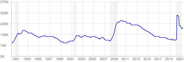 Monthly chart of total unemployed in Maryland from 1990 to May 2021