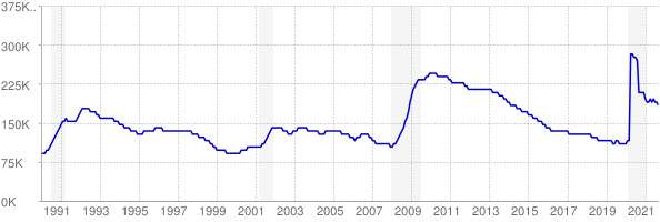 Monthly chart of total unemployed in Maryland from 1990 to September 2021