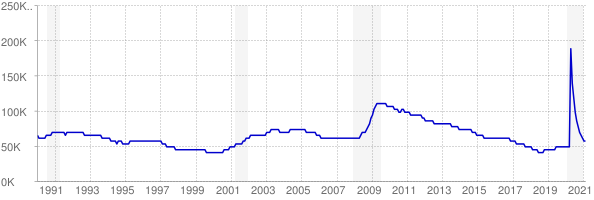 Monthly chart of total unemployed in Iowa from 1990 to February 2021